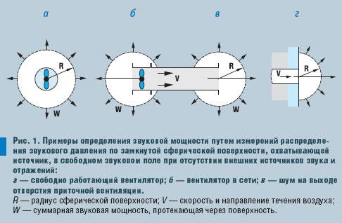 Выбор вентиляторов по уровню шума