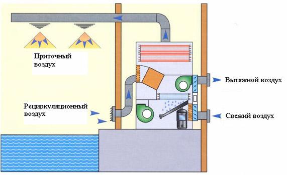 Экономичные осушители воздуха для бассейнов