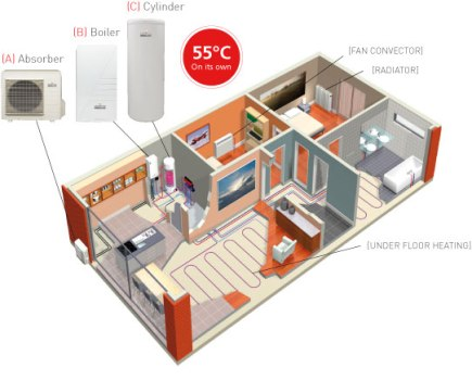 Варианты автономного отопления для квартиры, дома.  Как обогреть дом, квартиру, офис без газа.
