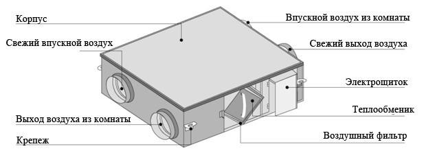 Приточно-вытяжные установки с рекуперацией Gree ERV FHBQ-D20-M