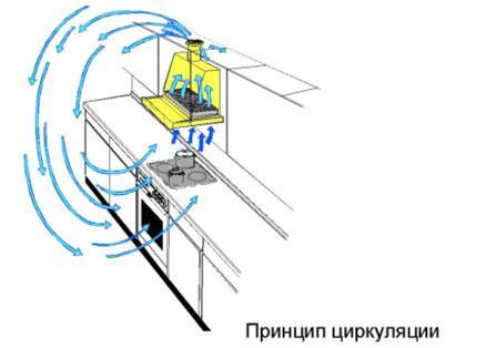 Установка вытяжки на кухню - Вентиляция кухни квартиры, дома.