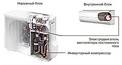 Полное DC-инверторное управление Применение для привода вентиляторов электродвигателей постоянного тока позволило снизить потребление кондиционерами электроэнергии Высокая частота вращения вентилятора приводит к повышению эффективности теплообмена, что в свою очередь, позволяет снизить энергозатраты.