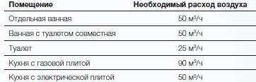 Пример расчета вентиляции квартиры на оборудовании Electrolux