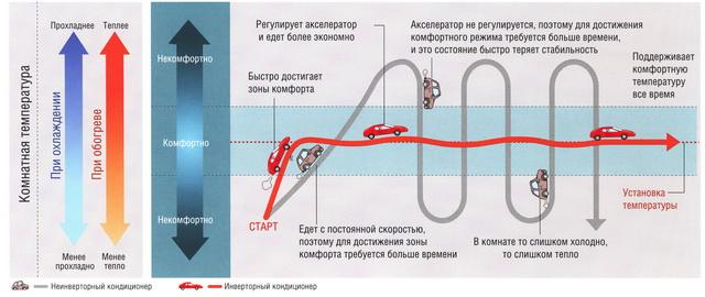Инверторный кондиционер: что это такое? принцип работы инверторного кондиционера
