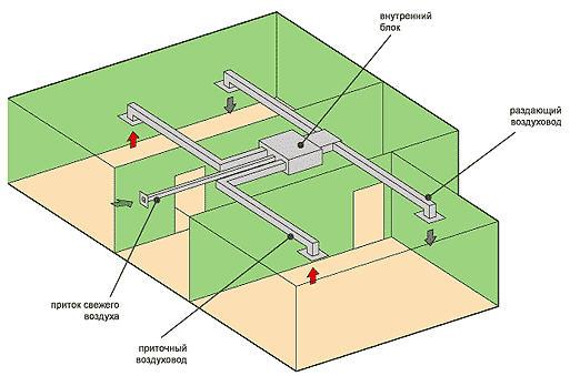 Канальные кондиционеры. Как подобрать канальный кондиционер?