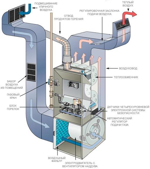 устройство форкамеры газового котла котельных