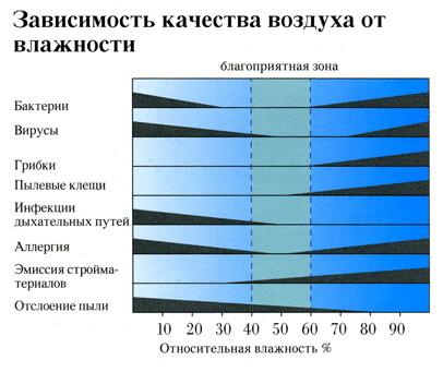 Влажность воздуха в квартире, офисе и дома