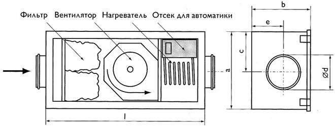 Габаритные размеры компактных приточных установок SAU 125 A , SAU 125 C Ostberg