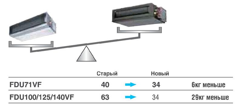 FDU-VF. Снижение веса