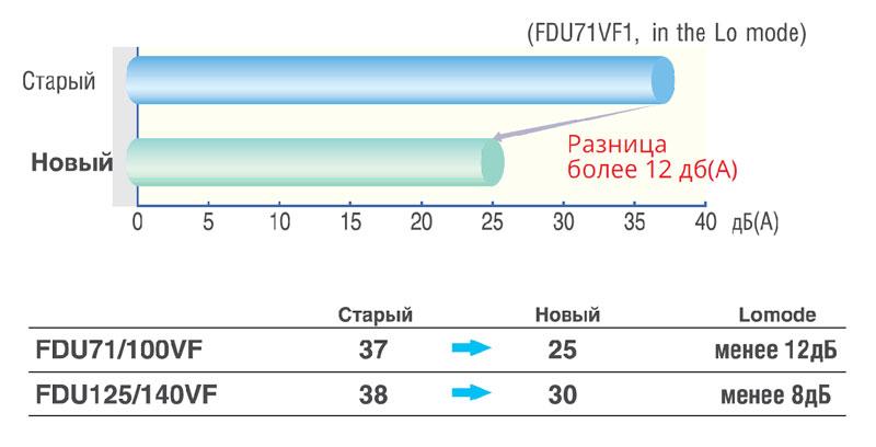 FDU-VF. Тихие