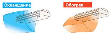 Распределение воздушного потока в потолочном кондиционере Тошиба