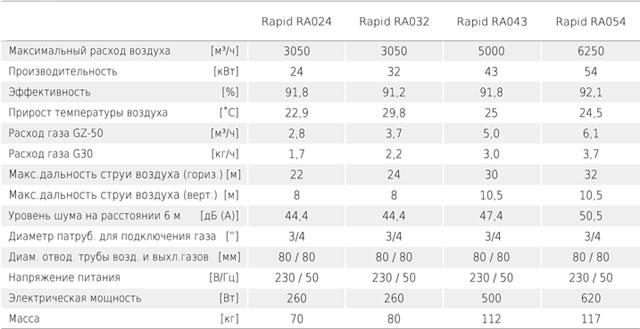 Газовые воздухонагреватели RAPID