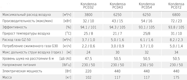 Газовые воздухонагреватели KONDENSA