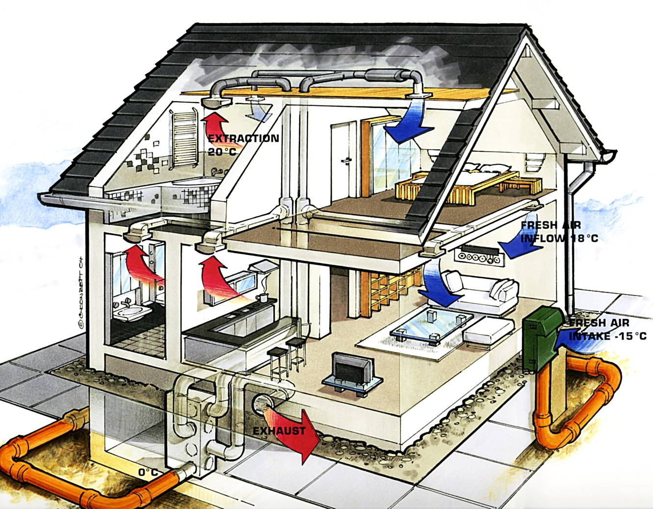 Системы вентиляции и кондиционирования для кафе и