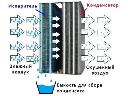 Конденсация влажного воздуха в теплообменниках выносной бак под теплообменник для бани купить