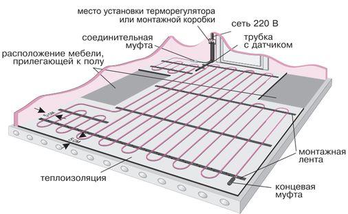 Элементы электрического теплого пола