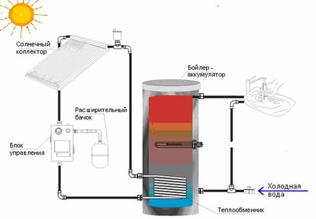 Отопление дома солнечной коллектор