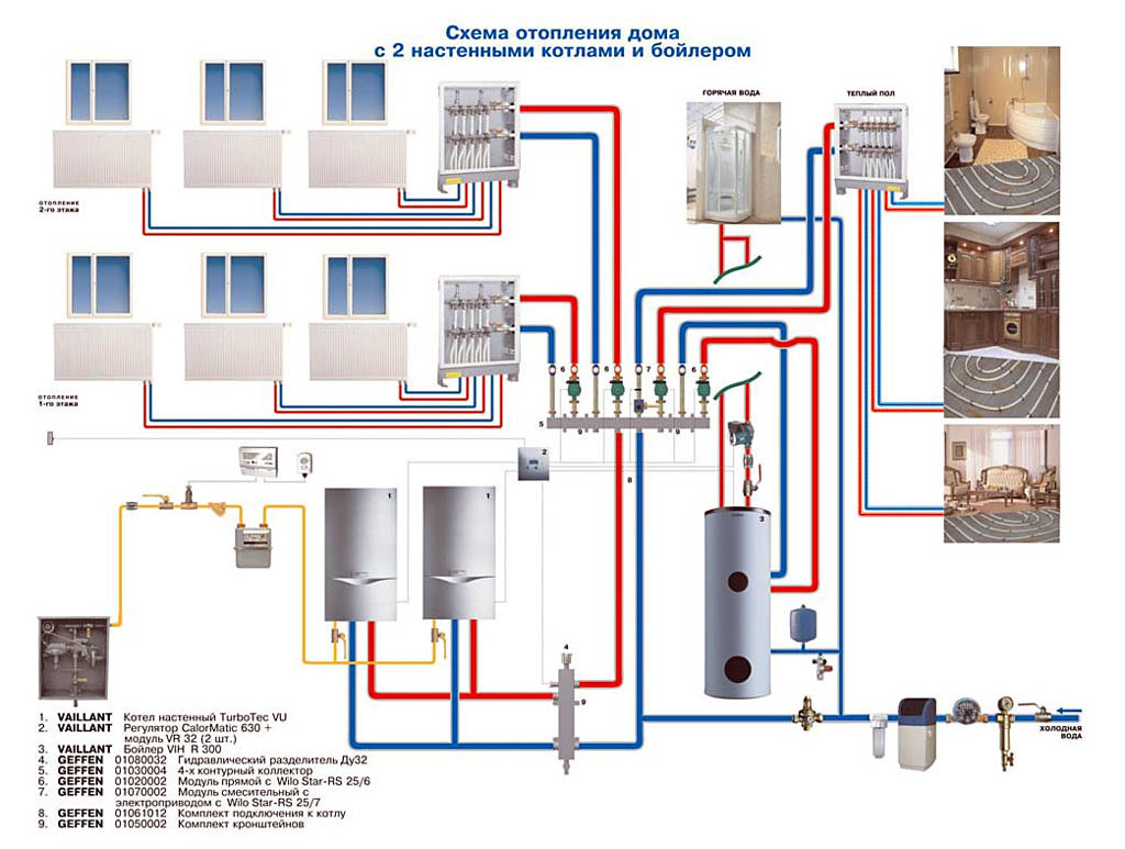 Отопление частного дома своими руками от газового