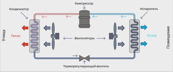 Установка кондиционеров описание работы отзывы о кассетных кондиционерах lessar